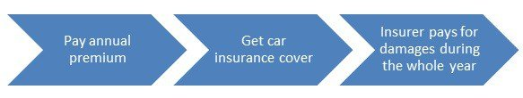 Types of Insurance - Acko