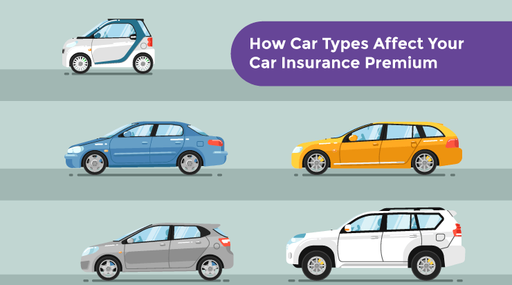 How Car Types Affect Your Car Insurance Premium - Acko